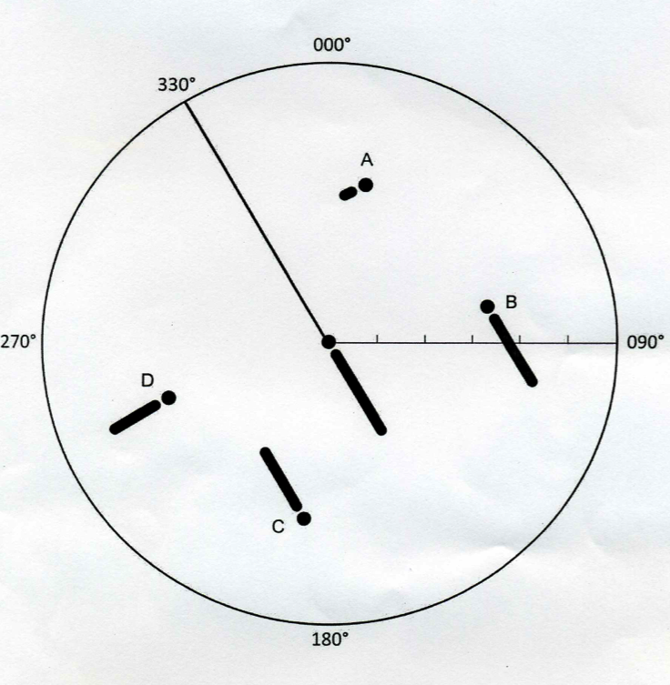 In this example targets have trails. We have a trail, therefore the trails are true trails. In these examples a true TRAIL indicates true motion display [Relative motion trails indicate RM display] In terms of W.O.A. triangle other ships trails are W.A. and own ship trail is W.O.