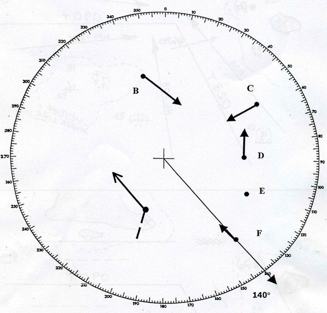 In this radar picture Vectors are selected. Vectors can not indicate the motion of the radar. Own ship does not have a vector and so the vectors are relative. In terms of O.A.W. they are a forward projection of the O.A. line. We must run them behind 'A' in order to complete an O.A.W. triangle. Own ship course and speed may be taken as the reversed vector of the Racon on a fixed navigational mark.