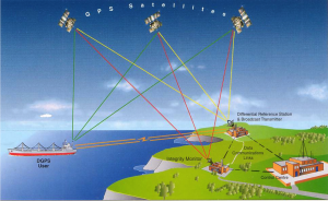 GPS has three segments. User segment by ships and vehicle Ground segment by integrity monitoring stations and control Space segment used by satellites